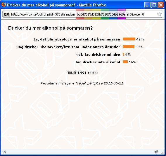 Resultatet av tidningen QX's webbfråga